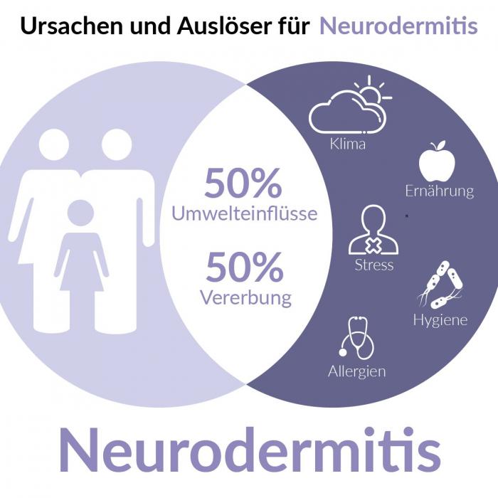 Neurodermitis Einflüsse